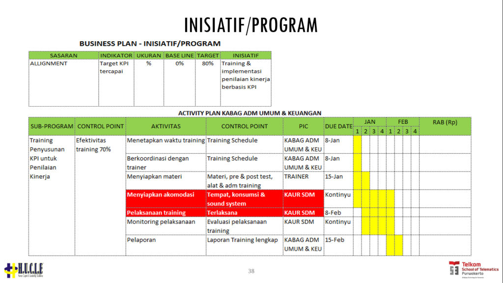 business plan inisiatif program