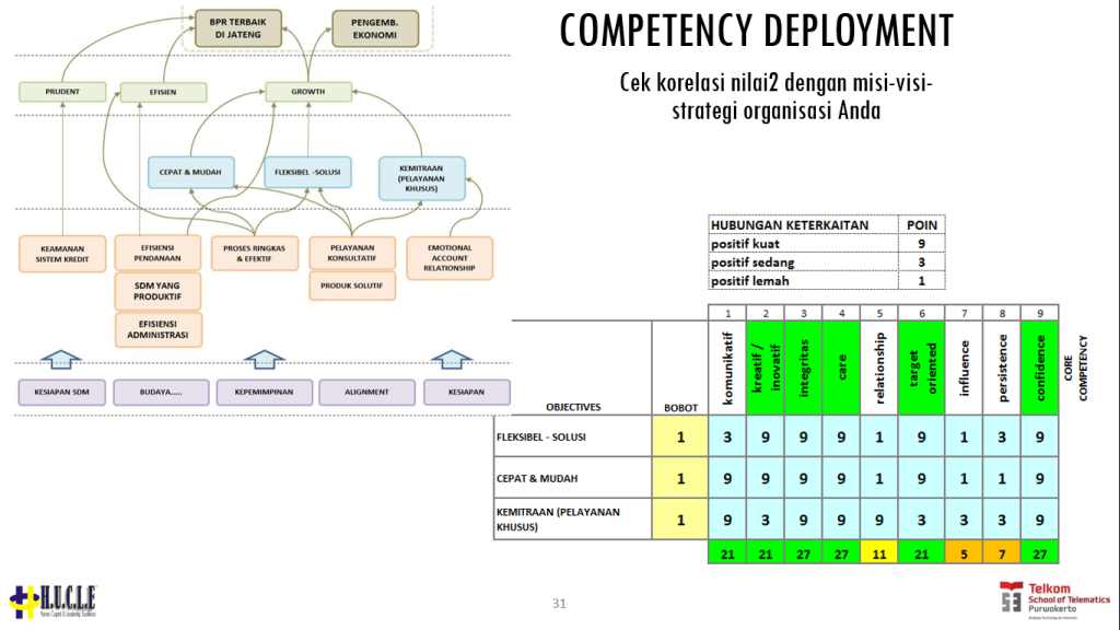 competency deployment