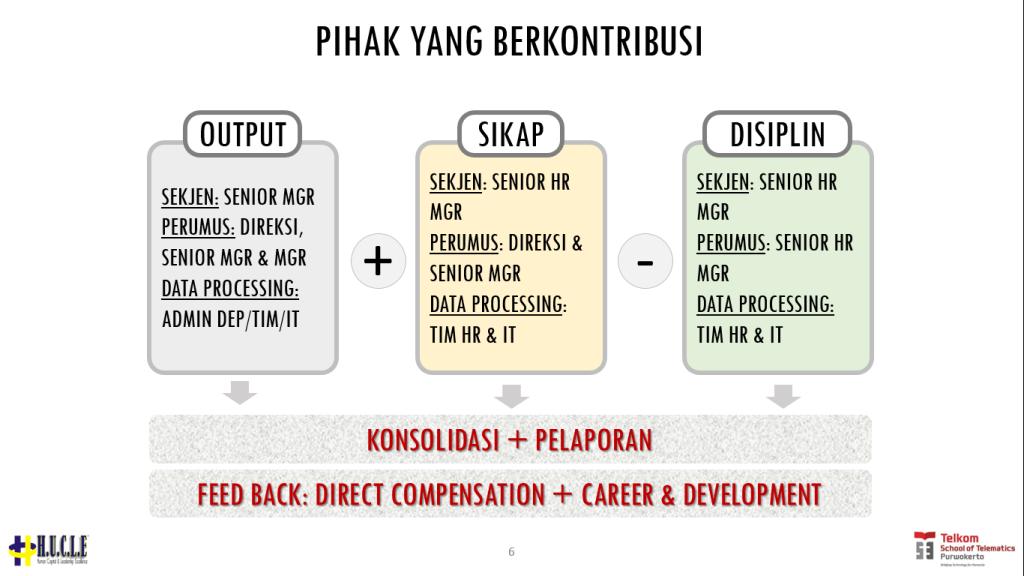 output sikap disiplin